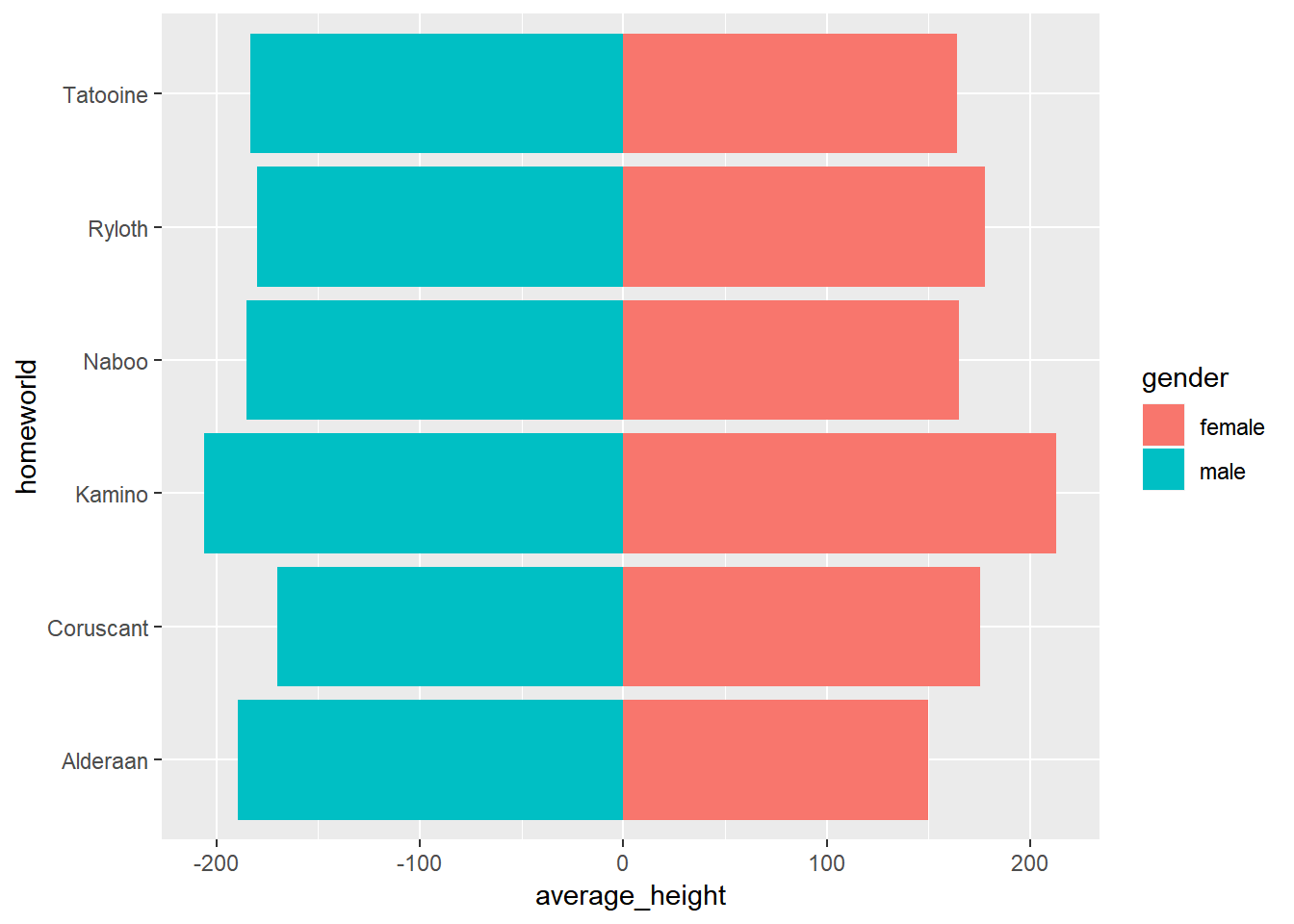 Divergent Bars in ggplot2